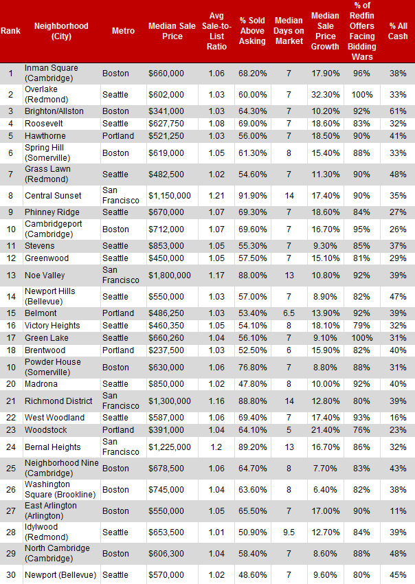 Top30Competitive-Neighborhoods-Table2
